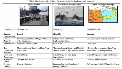 SeabasedNetworkTable